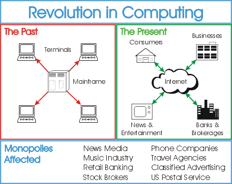 Revolution in Computing